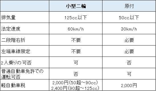 原付と小型2輪の比較